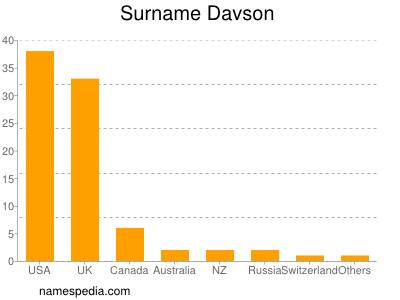Surname Davson