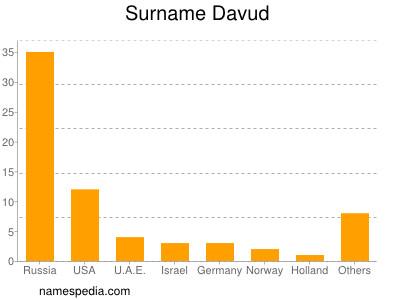Surname Davud