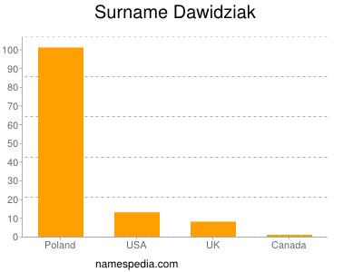 Surname Dawidziak