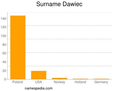 Surname Dawiec