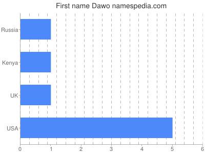 Given name Dawo