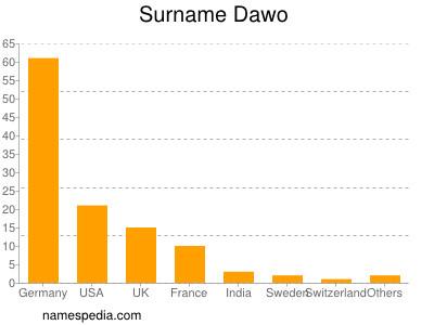 Surname Dawo
