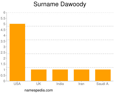 Surname Dawoody