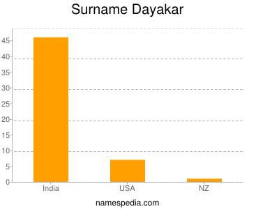 Surname Dayakar