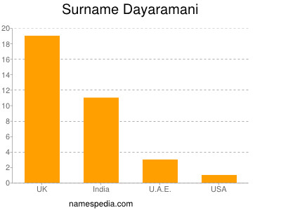 Surname Dayaramani