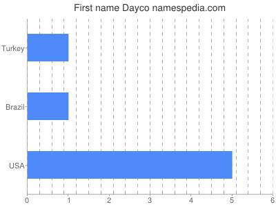 Given name Dayco