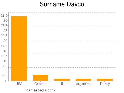 Surname Dayco