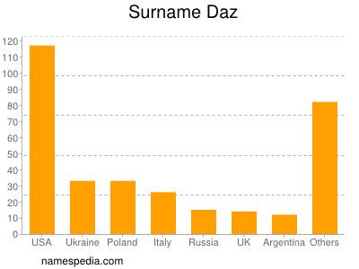 Daz - Names Encyclopedia