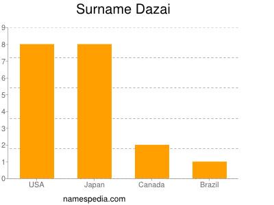 Surname Dazai