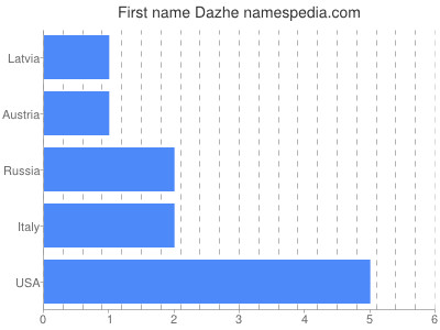 Given name Dazhe