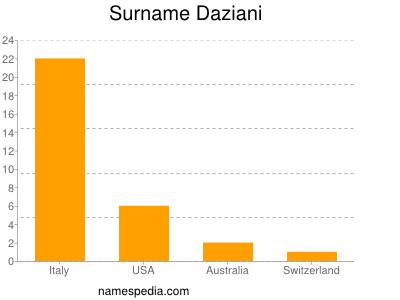 Surname Daziani