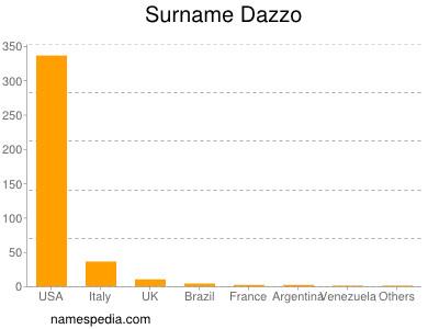 Surname Dazzo