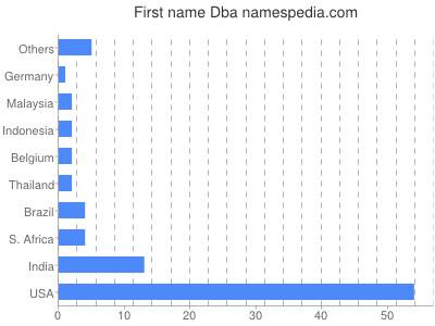 Given name Dba