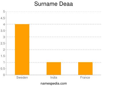 Surname Deaa