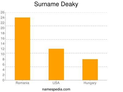 Surname Deaky