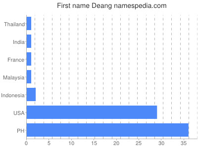 Given name Deang
