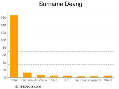 Surname Deang