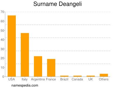 Surname Deangeli