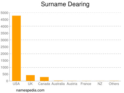Surname Dearing