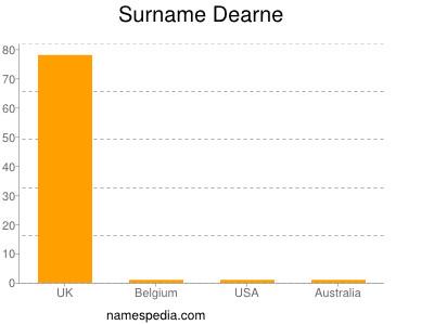 Surname Dearne