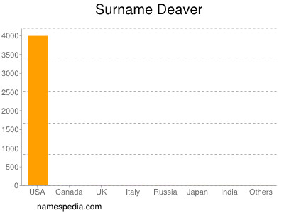 Surname Deaver