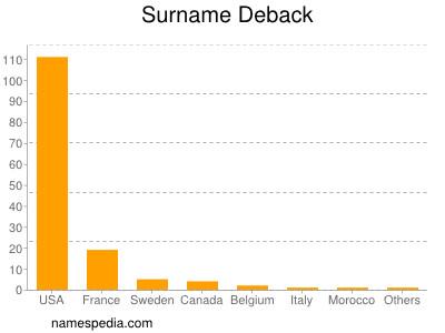 Surname Deback