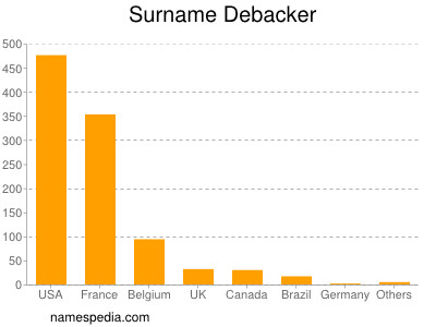 Surname Debacker