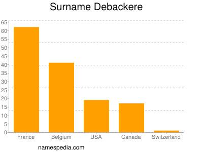Familiennamen Debackere