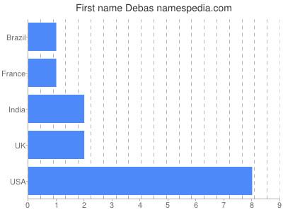 Given name Debas
