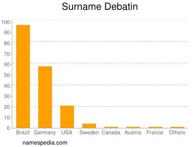 Surname Debatin