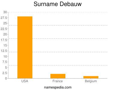 Surname Debauw