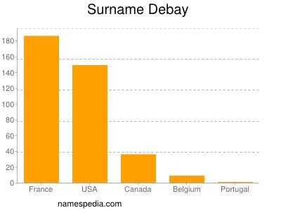 Surname Debay