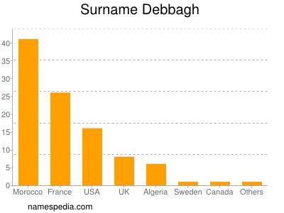 Surname Debbagh