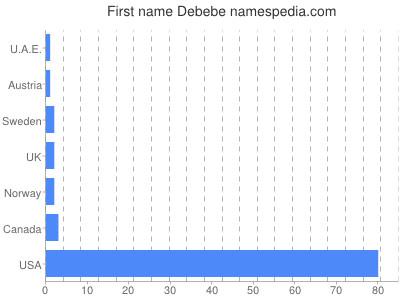 Given name Debebe