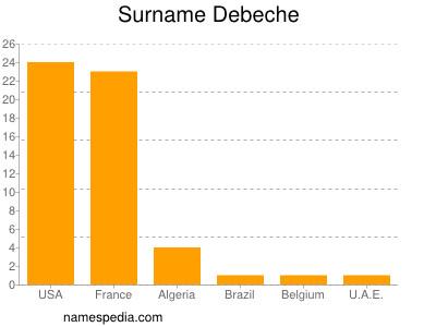 Familiennamen Debeche