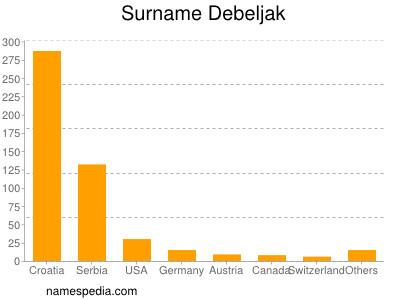 Surname Debeljak