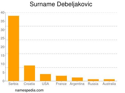 Surname Debeljakovic