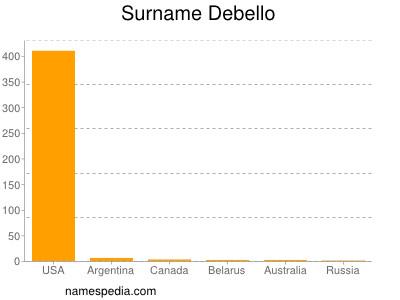 Surname Debello