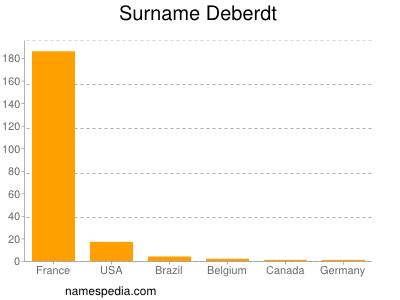 Surname Deberdt