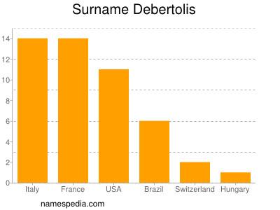 Surname Debertolis