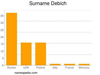 Surname Debich