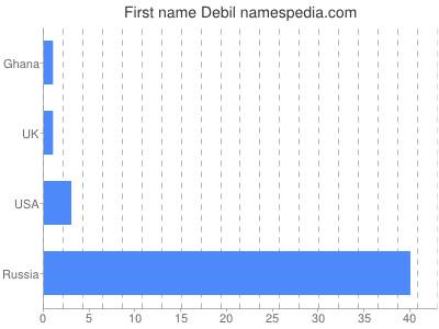 Given name Debil