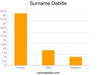 Surname Debille