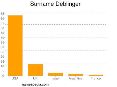 Surname Deblinger