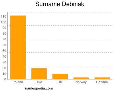 Surname Debniak