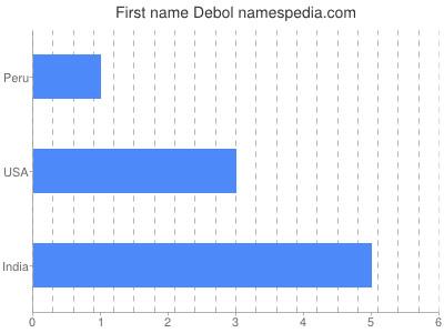 Given name Debol