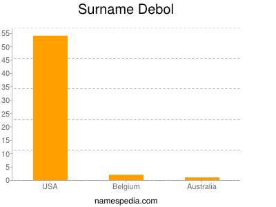 Surname Debol