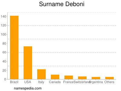 Surname Deboni