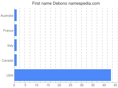 Given name Debono