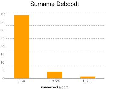 Surname Deboodt
